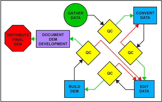 Diagram illustrating the basic sequence of DEM development procedures.